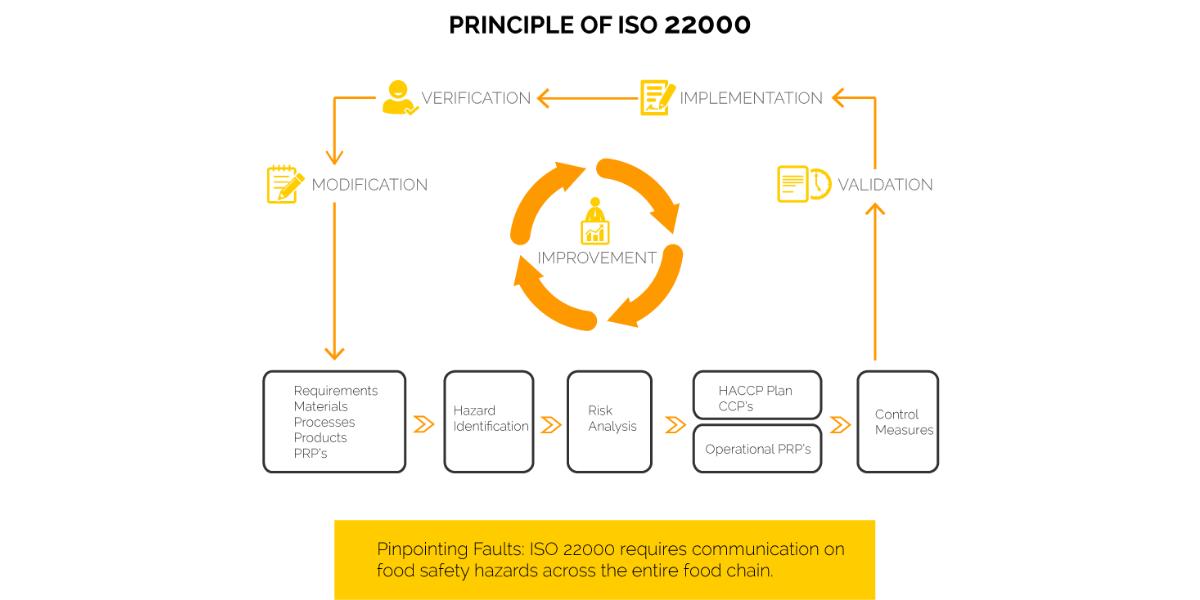 ISO 22000 Nigeria